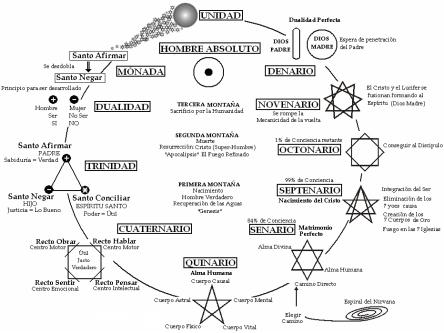 ciclo dualidad imperfecta a perfecta 49