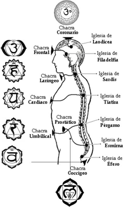 Ubicacion Chakras e Iglesias